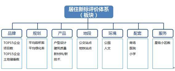 2017大城武汉居住新标研究报告(板块篇)